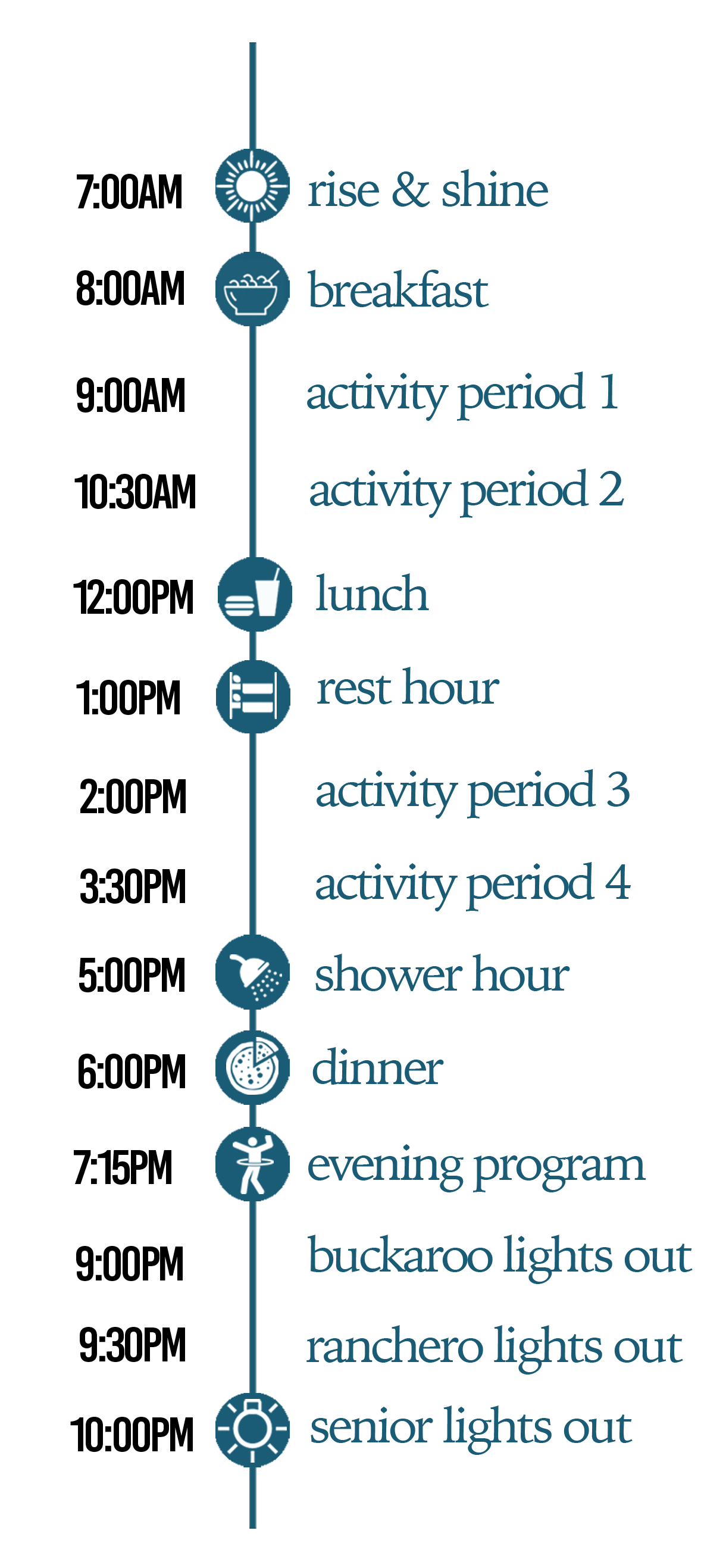 A sample schedule showing wake up time, breakfast, activity periods, lunch, more activities, dinner, evening program, and lights out times.